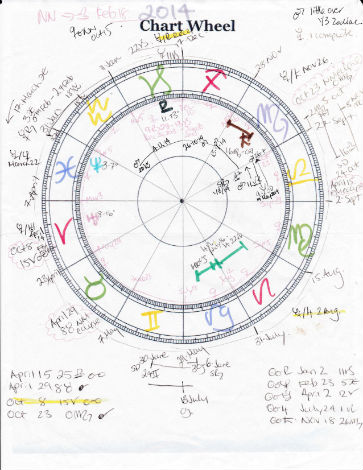 Birth Chart Kelly Surtees Astrology