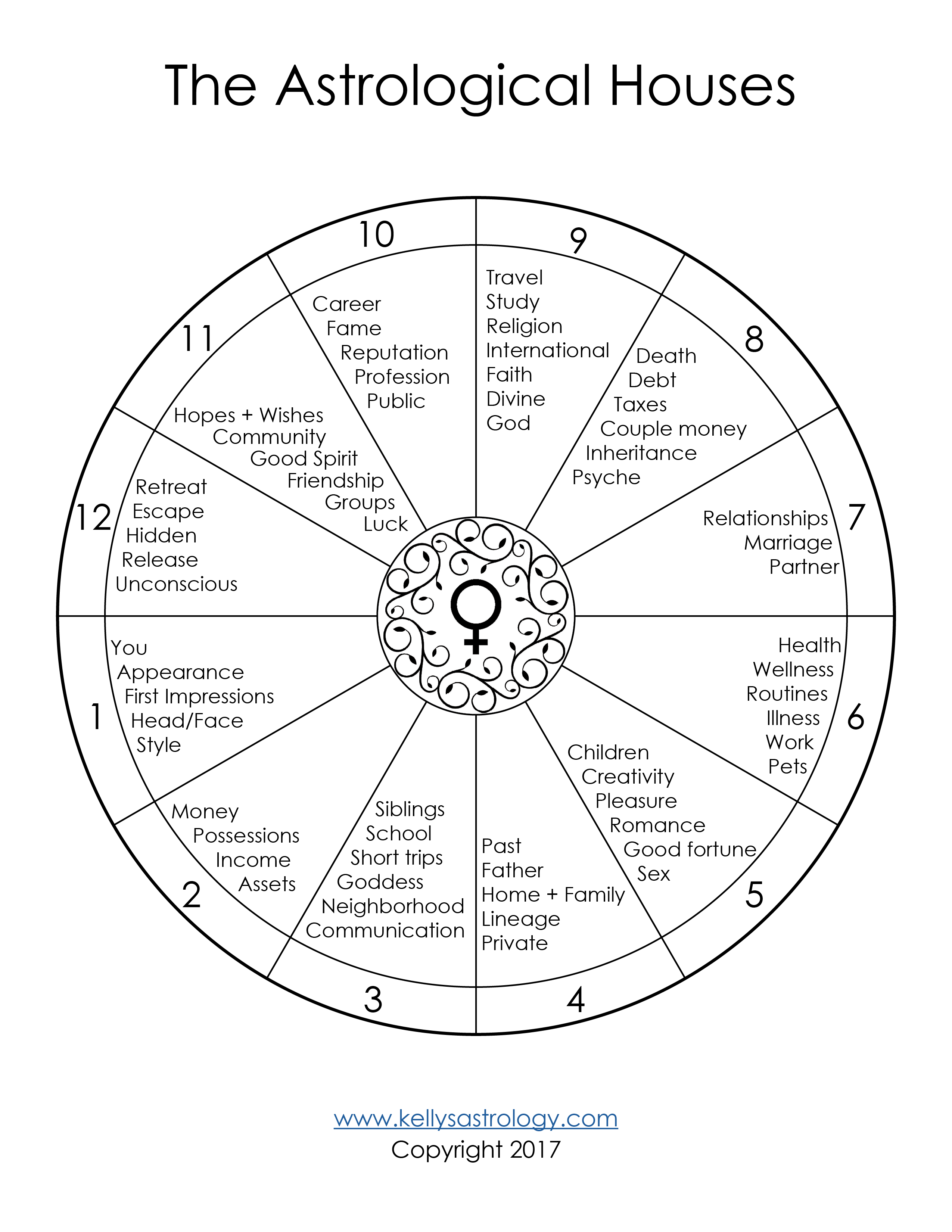 The astrological houses template free kelly surtees astrology the astrological houses by kelly surtees ccuart Images
