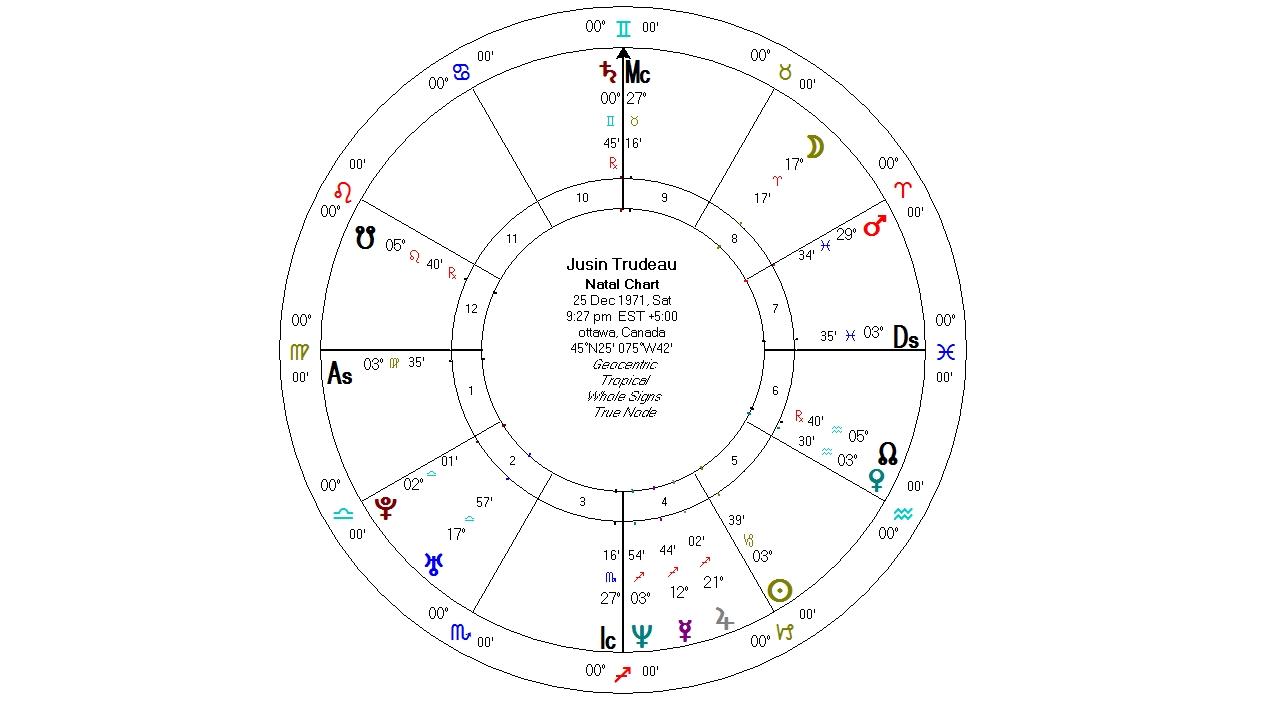 Celebrity astrology kelly surtees astrology canadian election justin trudeau nvjuhfo Choice Image